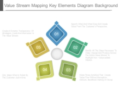 Value Stream Mapping Key Elements Diagram Background