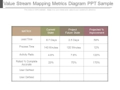 Value Stream Mapping Metrics Diagram Ppt Sample