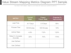 Value Stream Mapping Metrics Diagram Ppt Sample