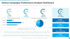 Various Campaigns Performance Analysis Dashboard Template PDF