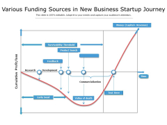 Various Funding Sources In New Business Startup Journey Ppt PowerPoint Presentation Styles Display