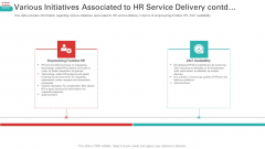 Various Initiatives Associated To HR Service Delivery Contd Sample PDF