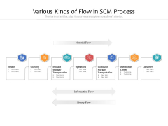 Various Kinds Of Flow In SCM Process Ppt PowerPoint Presentation Pictures Graphics Design PDF