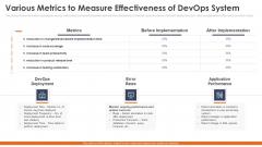 Various Metrics To Measure Effectiveness Of Devops System Slides PDF