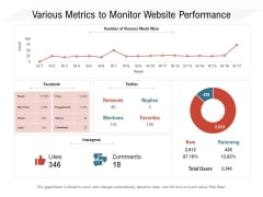 Various Metrics To Monitor Website Performance Ppt PowerPoint Presentation Gallery Examples PDF