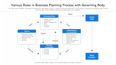 Various Roles In Business Planning Process With Governing Body Ppt PowerPoint Presentation Outline Smartart PDF