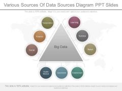 Various Sources Of Data Sources Diagram Ppt Slides