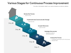 Various Stages For Continuous Process Improvement Ppt PowerPoint Presentation Professional Format PDF