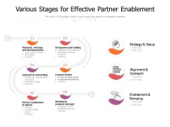 Various Stages For Effective Partner Enablement Ppt PowerPoint Presentation Icon Diagrams PDF