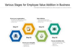 Various Stages For Employee Value Addition In Business Ppt PowerPoint Presentation Gallery Graphic Tips PDF