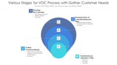 Various Stages For Voc Process With Gather Customer Needs Ppt PowerPoint Presentation Icon Deck PDF