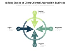 Various Stages Of Client Oriented Approach In Business Ppt PowerPoint Presentation Model Pictures PDF