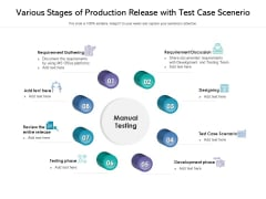 Various Stages Of Production Release With Test Case Scenerio Ppt PowerPoint Presentation Show Ideas PDF
