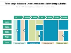 Various Stages Process To Create Competitiveness In New Emerging Markets Ppt PowerPoint Presentation File Guidelines PDF