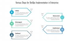 Various Steps For Devops Implementation In Enterprise Graphics PDF