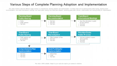 Various Steps Of Complete Planning Adoption And Implementation Ppt PowerPoint Presentation Show Skills PDF