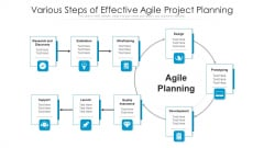 Various Steps Of Effective Agile Project Planning Ppt PowerPoint Presentation Show Display PDF