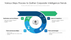 Various Steps Process To Gather Corporate Intelligence Trends Ppt Professional Background Designs PDF