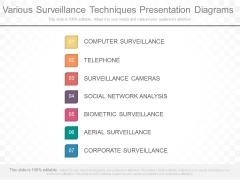 Various Surveillance Techniques Presentation Diagrams