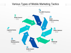 Various Types Of Mobile Marketing Tactics Ppt PowerPoint Presentation Icon Example PDF