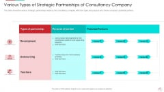 Various Types Of Strategic Partnerships Of Consultancy Company Introduction PDF
