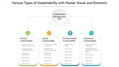 Various Types Of Sustainability With Human Social And Economic Ppt Slides Gridlines PDF