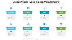 Various Waste Types In Lean Manufacturing Ppt Pictures Example PDF