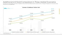 Vehicle Sales Plunge In An Automobile Firm Additional Unit Sold Comparison In Three Market Scenarios Introduction PDF