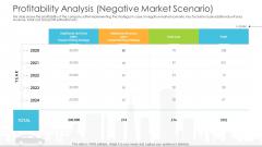 Vehicle Sales Plunge In An Automobile Firm Profitability Analysis Negative Market Scenario Designs PDF