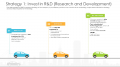 Vehicle Sales Plunge In An Automobile Firm Strategy 1 Invest In R And D Research And Development Background PDF
