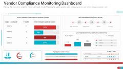 Vendor Compliance Monitoring Dashboard Template PDF