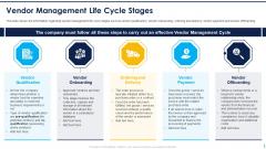 Vendor Management Life Cycle Stages Ppt Outline Shapes PDF