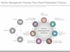Vendor Management Process Flow Chart Presentation Pictures