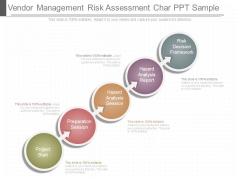 Vendor Management Risk Assessment Char Ppt Sample