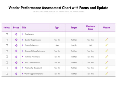 Vendor Performance Assessment Chart With Focus And Update Ppt PowerPoint Presentation File Example Topics PDF