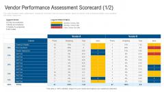 Vendor Performance Assessment Scorecard Price Sample PDF