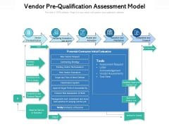 Vendor Prequalification Assessment Model Ppt PowerPoint Presentation Summary Backgrounds PDF
