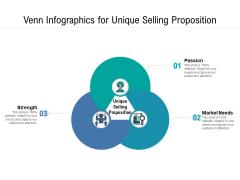 Venn Infographics For Unique Selling Proposition Ppt PowerPoint Presentation File Vector PDF