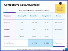 Venture Capital Funding For Firms Competitive Cost Advantage Ppt Layouts Introduction PDF