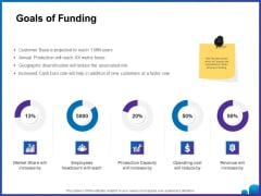 Venture Capital Funding For Firms Goals Of Funding Ppt Styles Images PDF