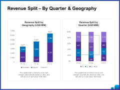 Venture Capital Funding For Firms Revenue Split By Quarter And Geography Ppt Styles Inspiration PDF