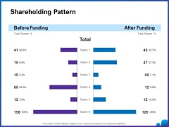 Venture Capital Funding For Firms Shareholding Pattern Ppt Outline Examples PDF