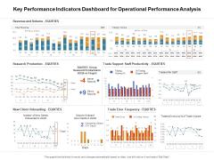 Venture Capitalist Control Board Key Performance Indicators Dashboard For Operational Performance Analysis Formats PDF