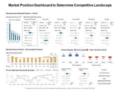 Venture Capitalist Control Board Market Position Dashboard To Determine Competitive Landscape Download PDF