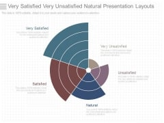 Very Satisfied Very Unsatisfied Natural Presentation Layouts