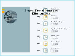 Vicious Circle Effect On Quality Assurance Process Flow Of Cause And Effect Analysis Ppt Portfolio Structure PDF