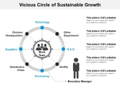 Vicious Circle Of Sustainable Growth Ppt PowerPoint Presentation Visual Aids Gallery PDF