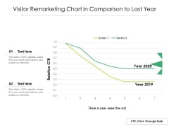 Visitor Remarketing Chart In Comparison To Last Year Ppt PowerPoint Presentation File Themes PDF