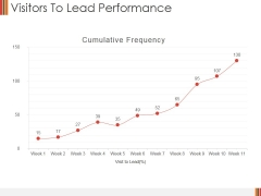Visitors To Lead Performance Ppt PowerPoint Presentation Visual Aids Professional