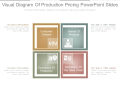 Visual Diagram Of Production Pricing Powerpoint Slides
